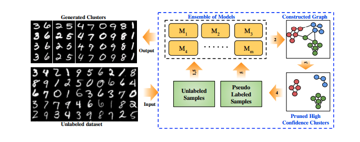 An Introduction to Pseudo-semi-supervised Learning for Unsupervised Clustering